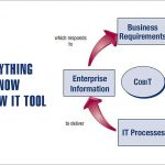 The COBIT 5 Cycle   Everything You Need to Know About This New IT Tool